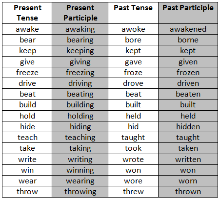 forms of verb